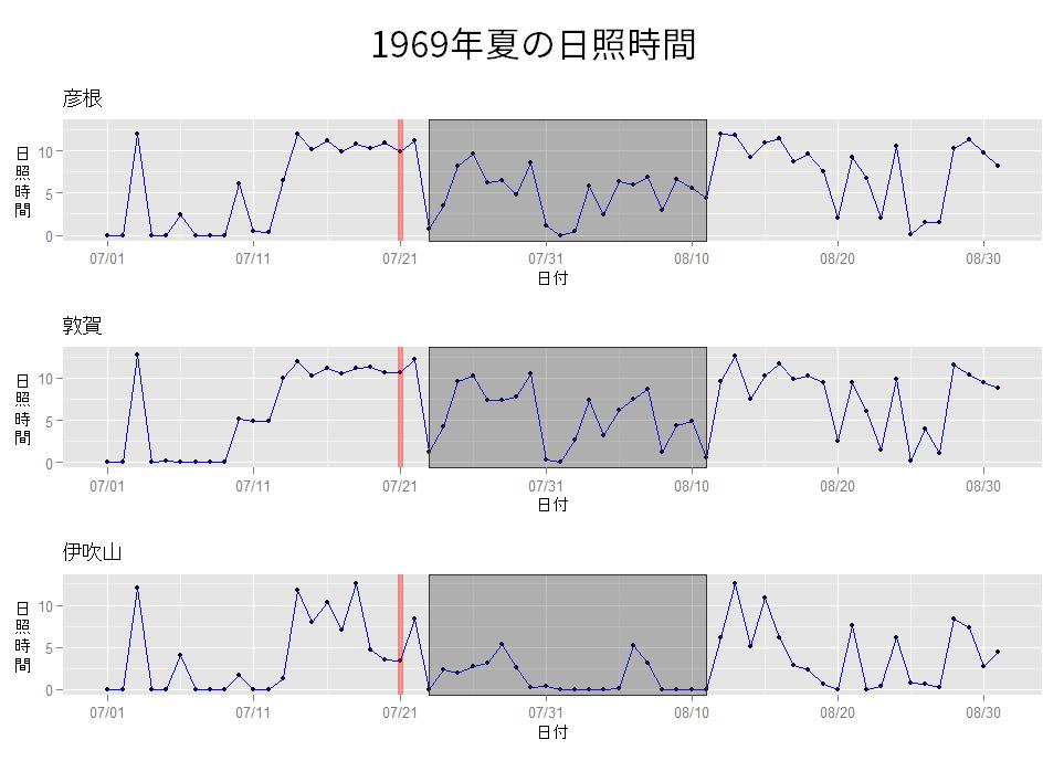 1969年7月・8月の日照時間を表したグラフ。上から順に、彦根・敦賀・伊吹山に日照時間が描かれている。グラフ中で、アポロ11号が月面に着陸した1969年7月21日は、赤い縦線で示されている。月面着陸の後の灰色で網掛けした時期(7月23日から8月11日)は日照時間がその前後よりやや少ない傾向が見られる。